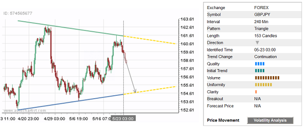 Daily Forex Update: GBP/JPY