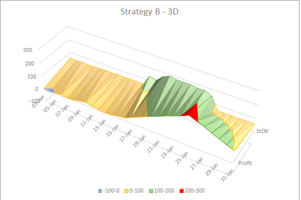 Analyze your Trading Algo with 3D Charts