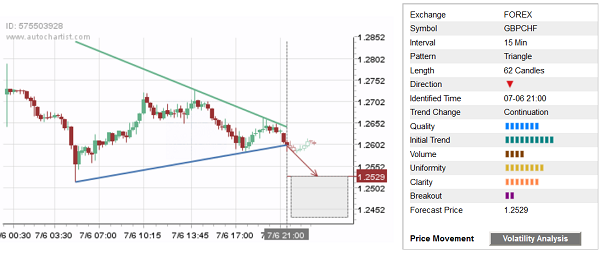 Daily Forex Update: GBP/CHF