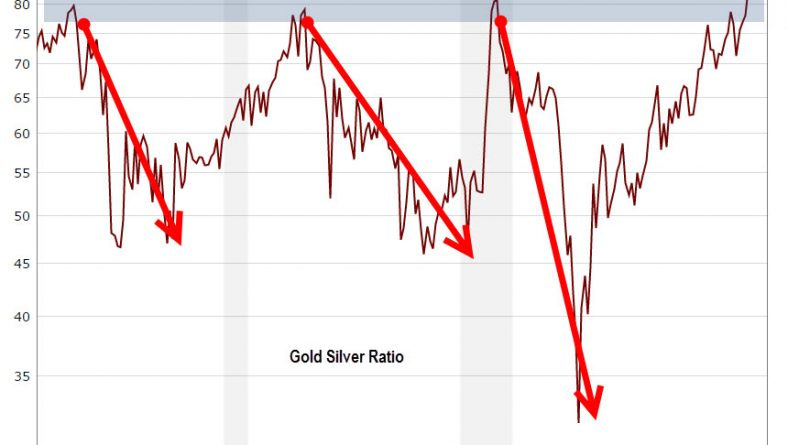Why the Gold Silver ratio is worth watching
