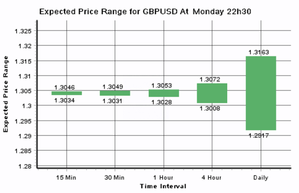 Daily Forex Update: GBP/USD