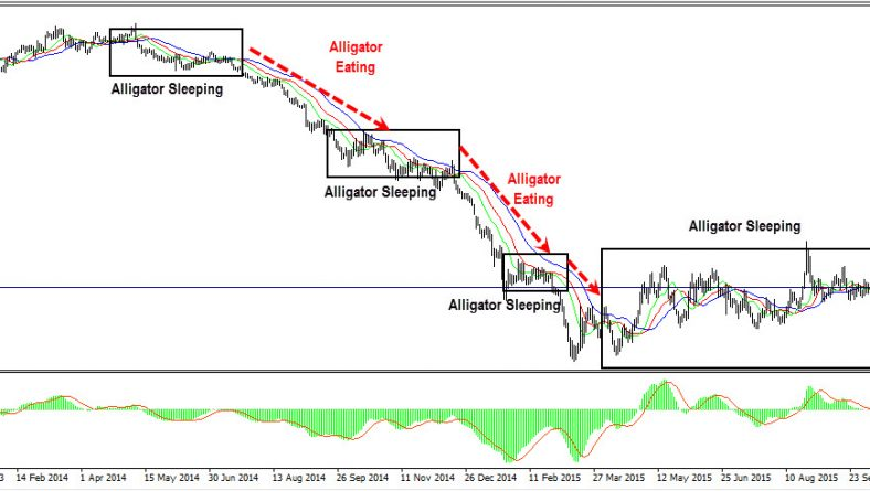 Trading the Alligator Indicator