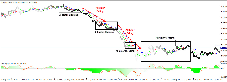 Trading The Alligator Indicator Autochartist Trader