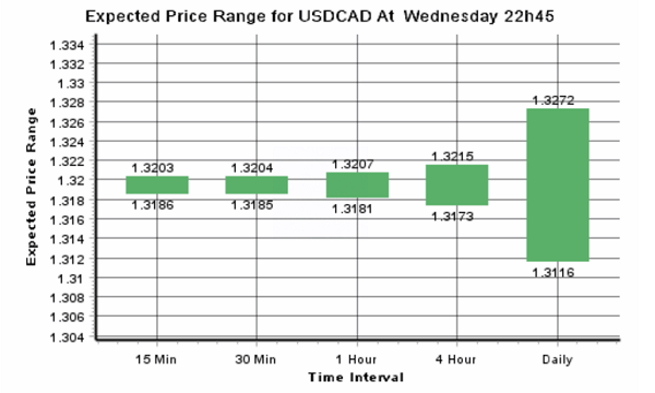 Daily Forex Update: USD/CAD