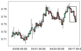 Large weekly bearish move on AUDCHF.