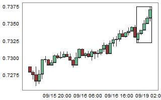 AUDCHF – High probability of down movement after 5 consecutive bull candles.