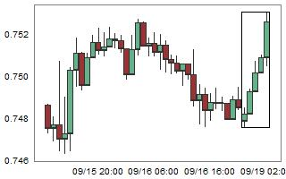 AUDUSD – High probability of down movement after 5 consecutive bull candles.
