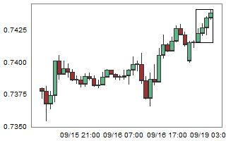 CADCHF – High probability of down movement after 4 consecutive bull candles.