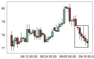 CADJPY – High probability of up movement after 7 consecutive bear candles.