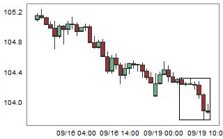 CHFJPY – High probability of up movement after 7 consecutive bear candles.