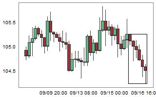 CHFJPY – High probability of up movement after 6 consecutive bear candles.