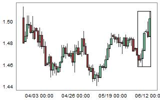 Large weekly bullish move on EURAUD.