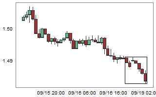 EURAUD – High probability of up movement after 7 consecutive bear candles.