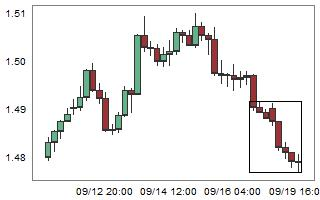 EURAUD – High probability of up movement after 8 consecutive bear candles.