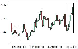 Large weekly bullish move on EURCAD.