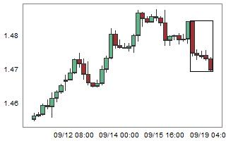 EURCAD – High probability of up movement after 5 consecutive bear candles.