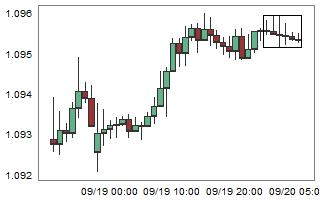 EURCHF – High probability of up movement after 6 consecutive bear candles.