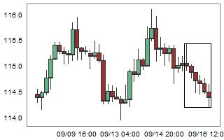 EURJPY – High probability of up movement after 6 consecutive bear candles.