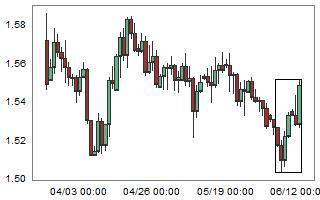 Large weekly bullish move on EURNZD.