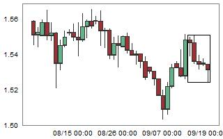 EURNZD – High probability of up movement after 5 consecutive bear candles.