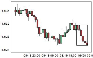 EURNZD – High probability of up movement after 6 consecutive bear candles.