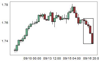 GBPAUD – High probability of up movement after 5 consecutive bear candles.