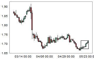 Large weekly bullish move on GBPCAD.