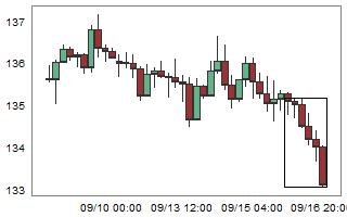 GBPJPY – High probability of up movement after 6 consecutive bear candles.