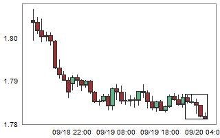 GBPNZD – High probability of up movement after 5 consecutive bear candles.