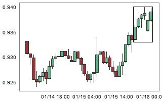 NZDCAD – High probability of down movement after 6 consecutive bull candles.