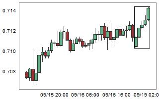 NZDCHF – High probability of down movement after 5 consecutive bull candles.