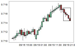 NZDCHF – High probability of up movement after 5 consecutive bear candles.