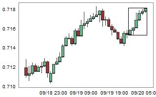 NZDCHF – High probability of down movement after 6 consecutive bull candles.