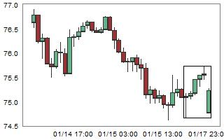 NZDJPY – High probability of down movement after 6 consecutive bull candles.