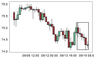 NZDJPY – High probability of up movement after 6 consecutive bear candles.