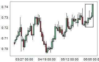 Large weekly bullish move on NZDUSD.