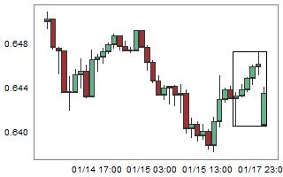 NZDUSD – High probability of down movement after 6 consecutive bull candles.