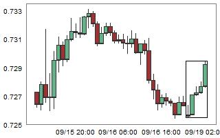 NZDUSD – High probability of down movement after 5 consecutive bull candles.
