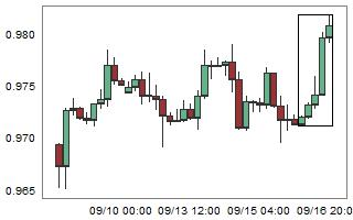 USDCHF – High probability of down movement after 5 consecutive bull candles.