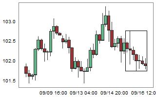 USDJPY – High probability of up movement after 7 consecutive bear candles.