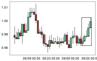AUDCAD – High probability of down movement after 5 consecutive bull candles.