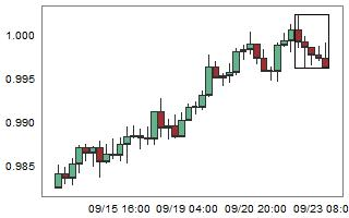 AUDCAD – High probability of up movement after 5 consecutive bear candles.