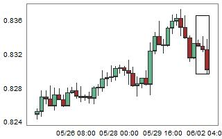 AUDCHF – High probability of up movement after 3 consecutive bear candles.