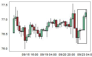 AUDJPY – High probability of down movement after 5 consecutive bull candles.
