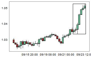 AUDNZD – High probability of down movement after 7 consecutive bull candles.