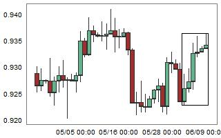 AUDUSD – High probability of down movement after 6 consecutive bull candles.