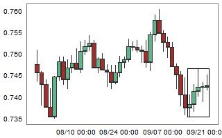 CADCHF – High probability of down movement after 5 consecutive bull candles.