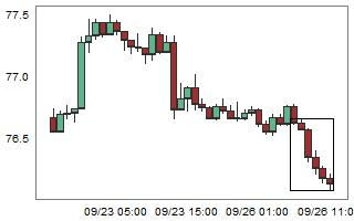 CADJPY – High probability of up movement after 6 consecutive bear candles.