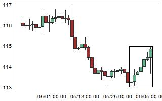 CHFJPY – High probability of down movement after 7 consecutive bull candles.