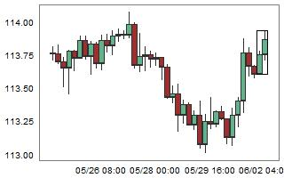 CHFJPY – High probability of down movement after 2 consecutive bull candles.